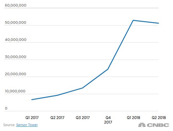 TikTok Revenue and Usage Statistics (2019) - Business of Apps