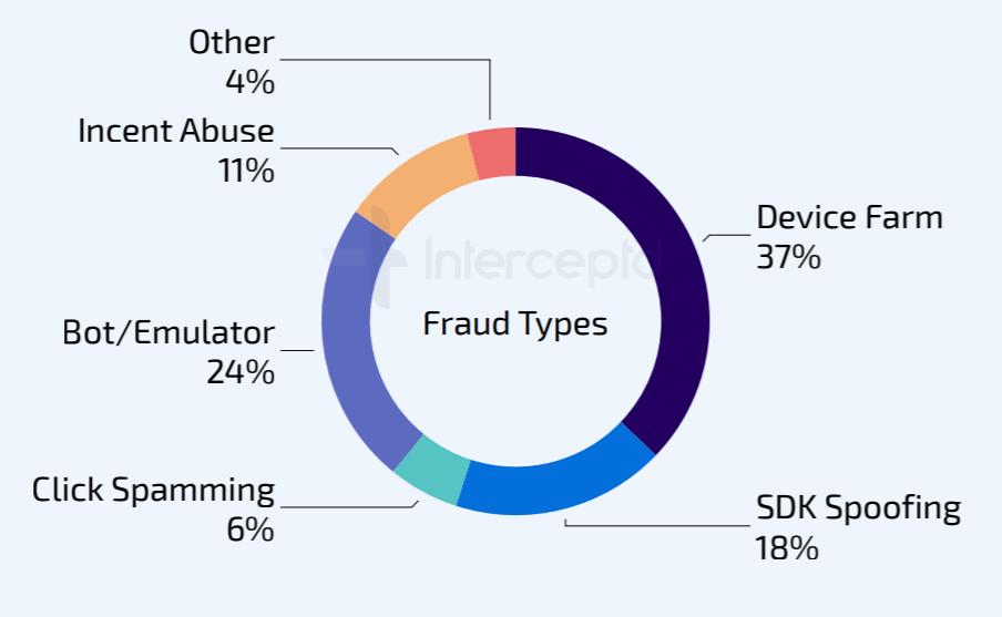 iOS shopping app ad fraud types