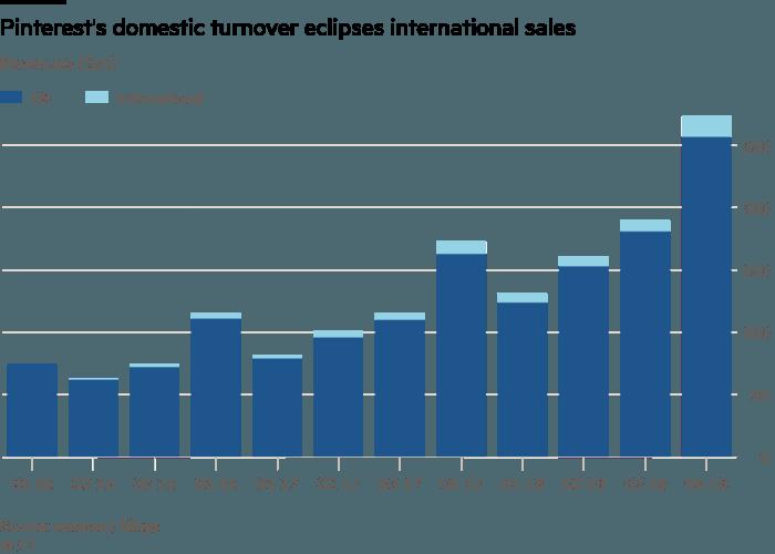 Pinterest domestic vs. international sales