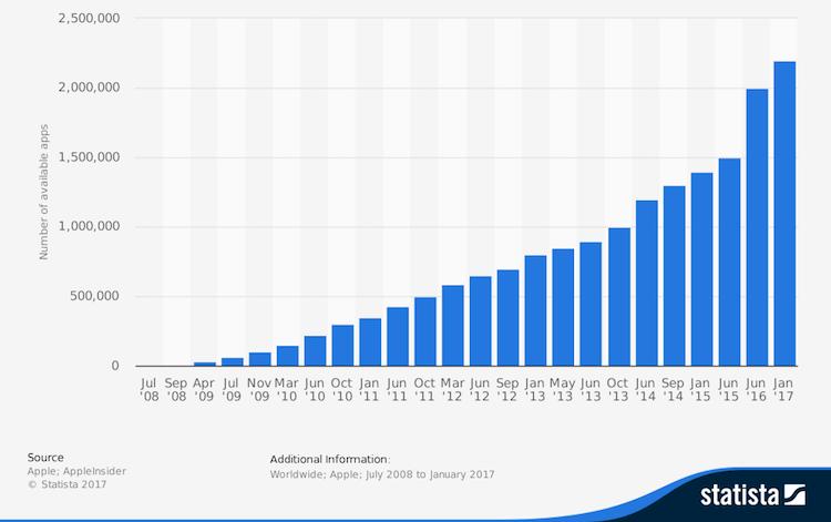 Subscription website market penetration
