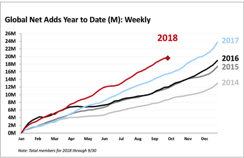 Netflix viewership statistics, by year