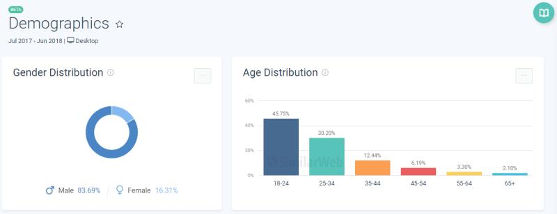 Fortnite players age and gender - SimilarWeb